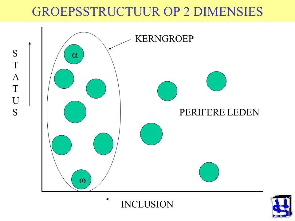 GROEPSSTRUCTUUR OP 2 DIMENSIES