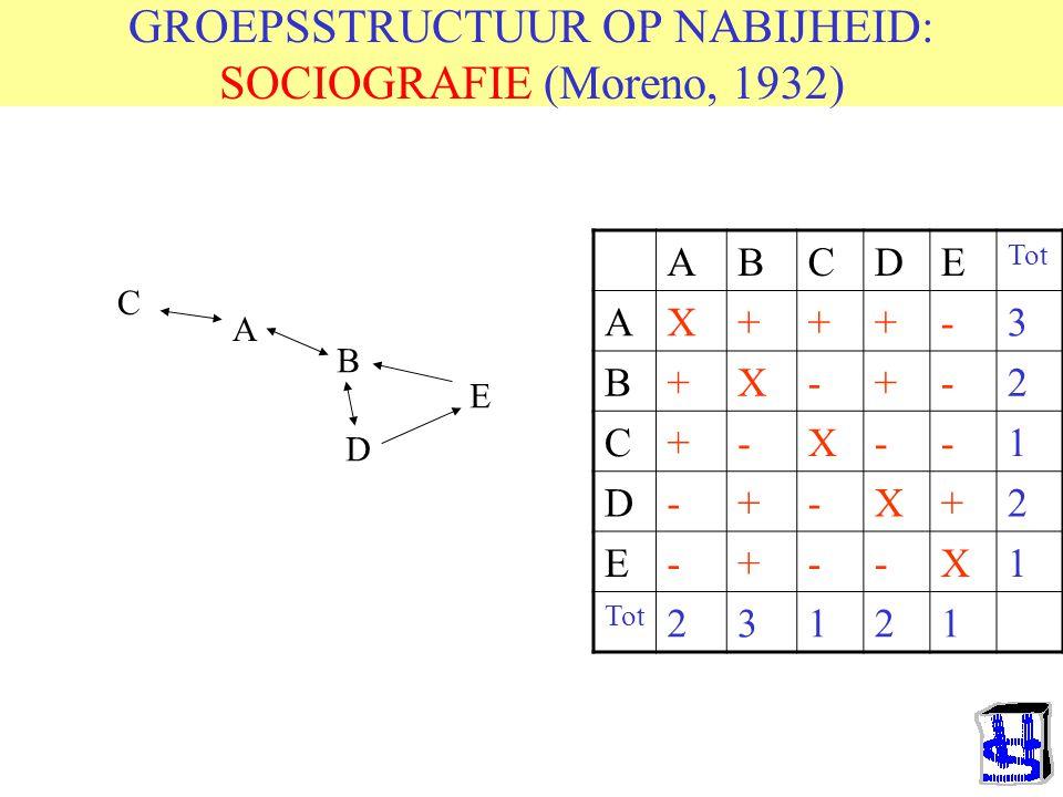 GROEPSSTRUCTUUR OP NABIJHEID: SOCIOGRAFIE (Moreno, 1932)