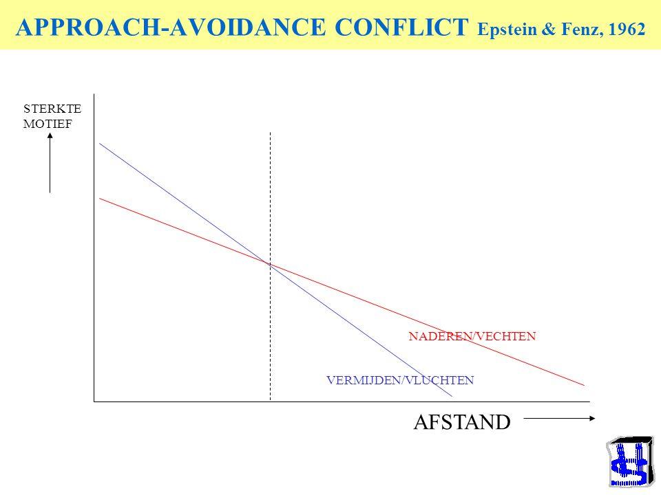APPROACH-AVOIDANCE CONFLICT Epstein & Fenz, 1962