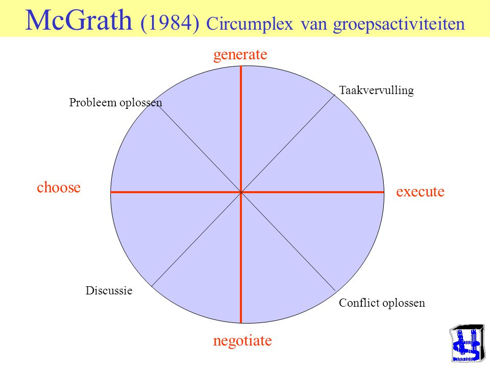 McGrath (1984) Circumplex van groepsactiviteiten