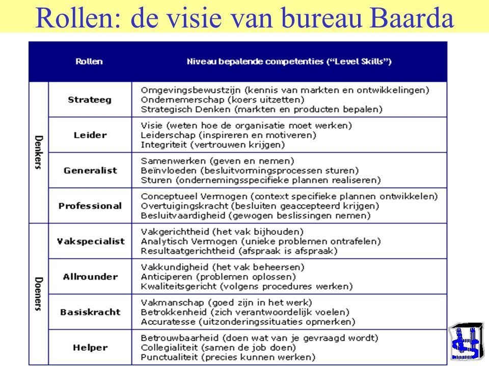 Rollen: de visie van bureau Baarda