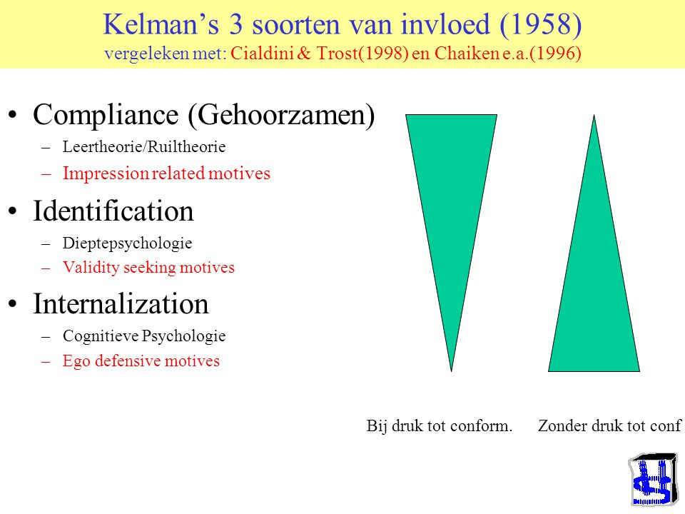 Compliance (Gehoorzamen) Identification