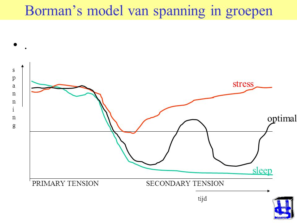 Borman's model van spanning in groepen