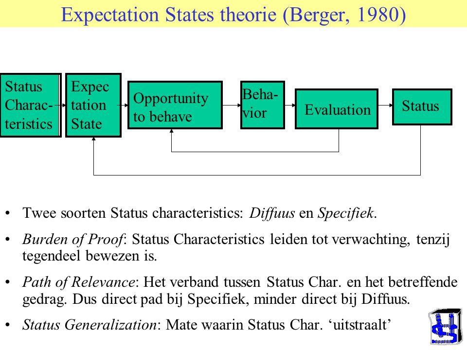 Expectation States theorie (Berger, 1980)
