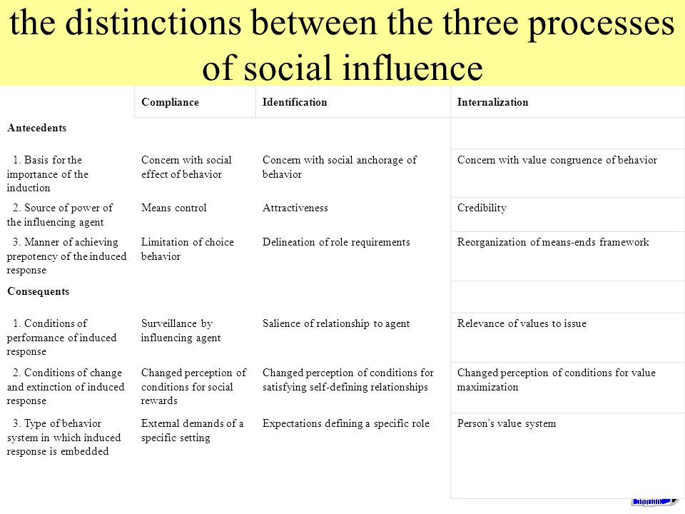 the distinctions between the three processes of social influence