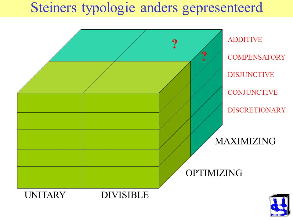 Steiners typologie anders gepresenteerd
