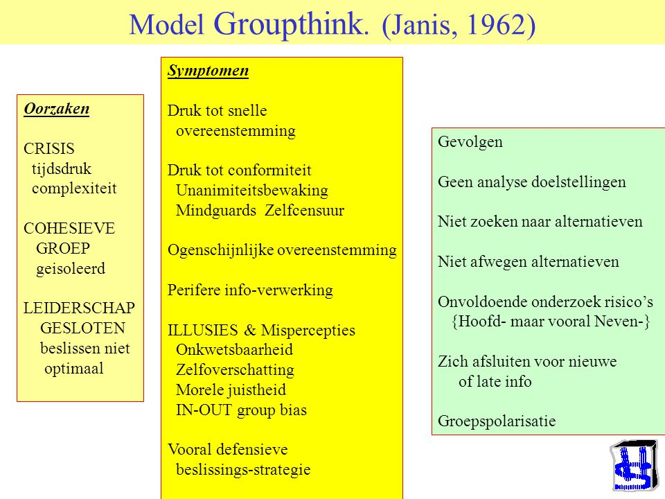 Model Groupthink. (Janis, 1962)