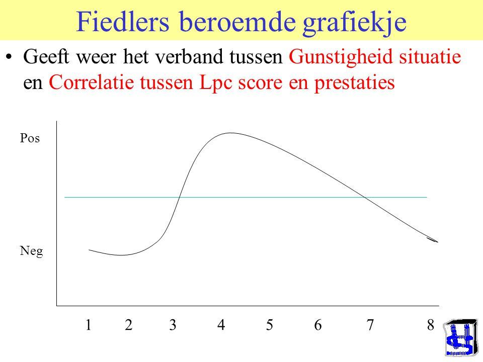 Fiedlers beroemde grafiekje