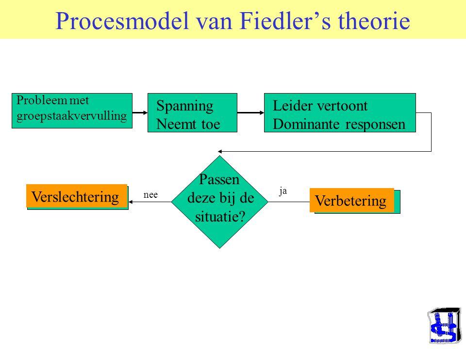 Procesmodel van Fiedler's theorie
