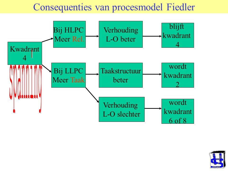 Consequenties van procesmodel Fiedler