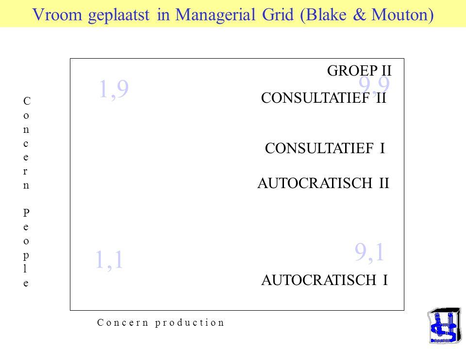 Vroom geplaatst in Managerial Grid (Blake & Mouton)