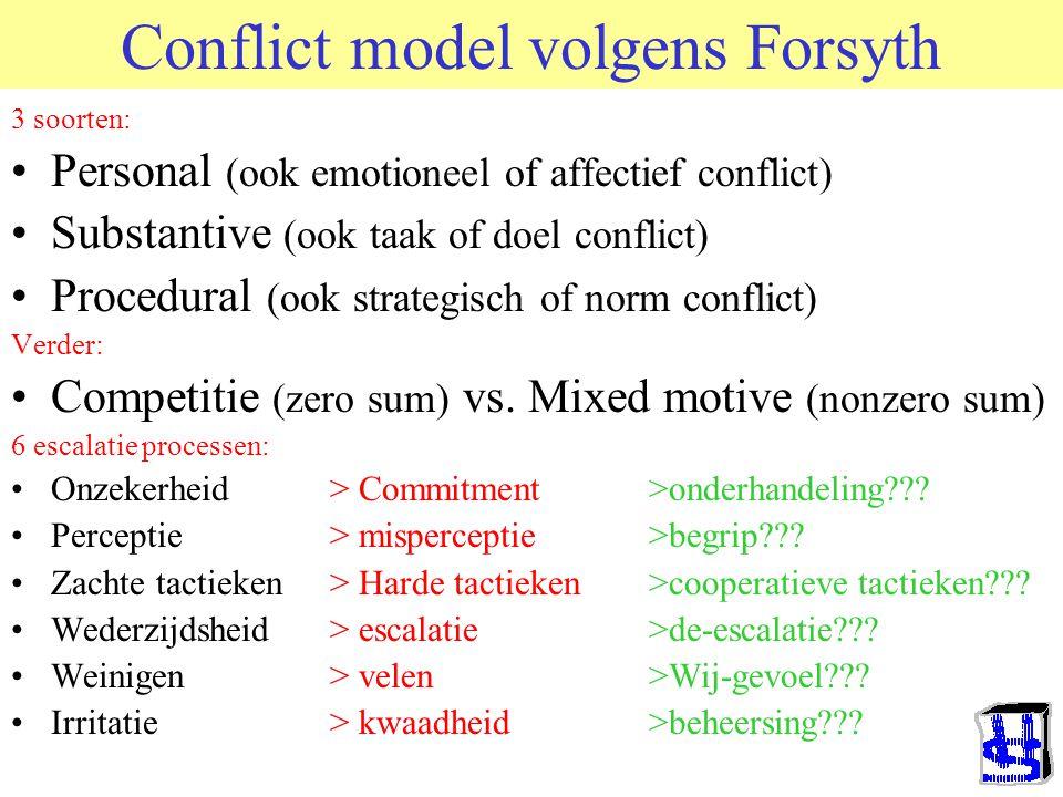Conflict model volgens Forsyth