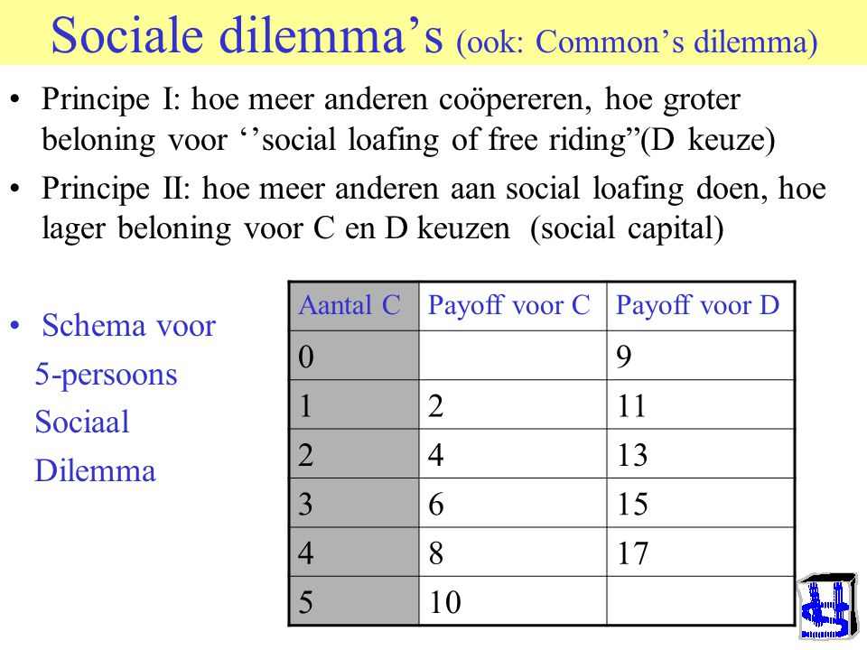 Sociale dilemma's (ook: Common's dilemma)