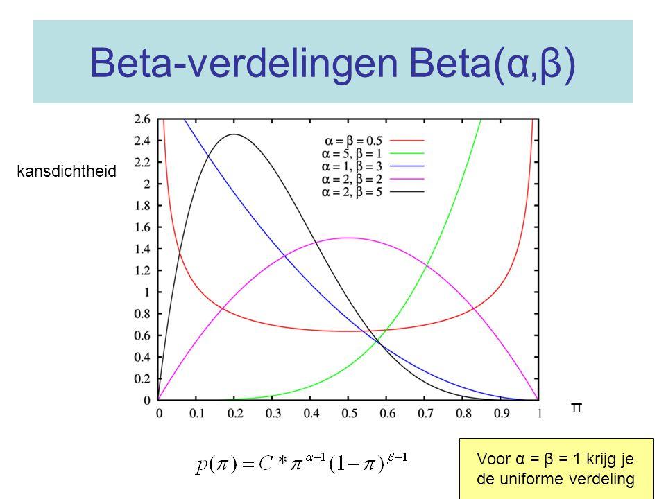 Beta-verdelingen Beta(α'β)