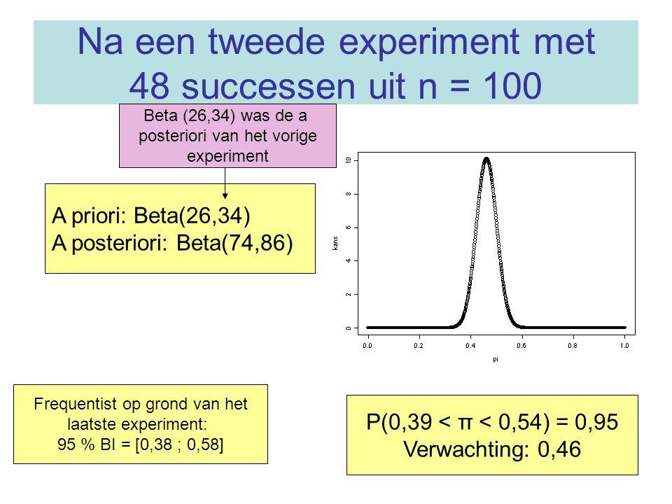 Na een tweede experiment met 48 successen uit n = 100