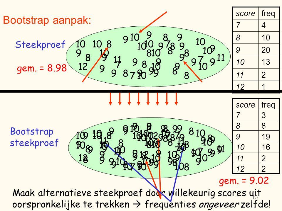 Bootstrap aanpak: 7 9 8 10 11 12 Steekproef gem. = 8.98