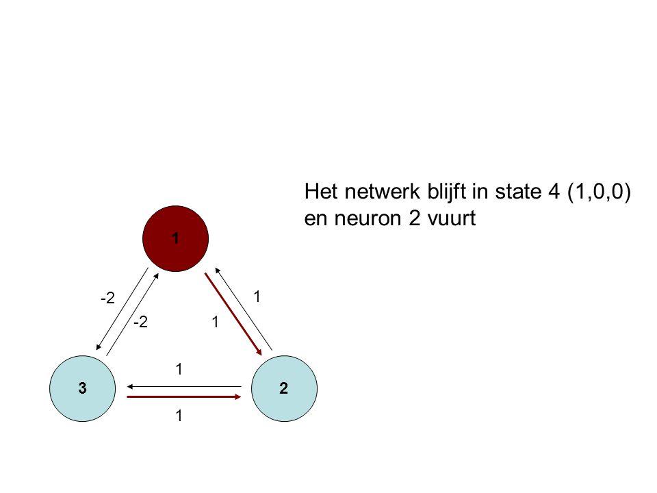 Het netwerk blijft in state 4 (1,0,0) en neuron 2 vuurt