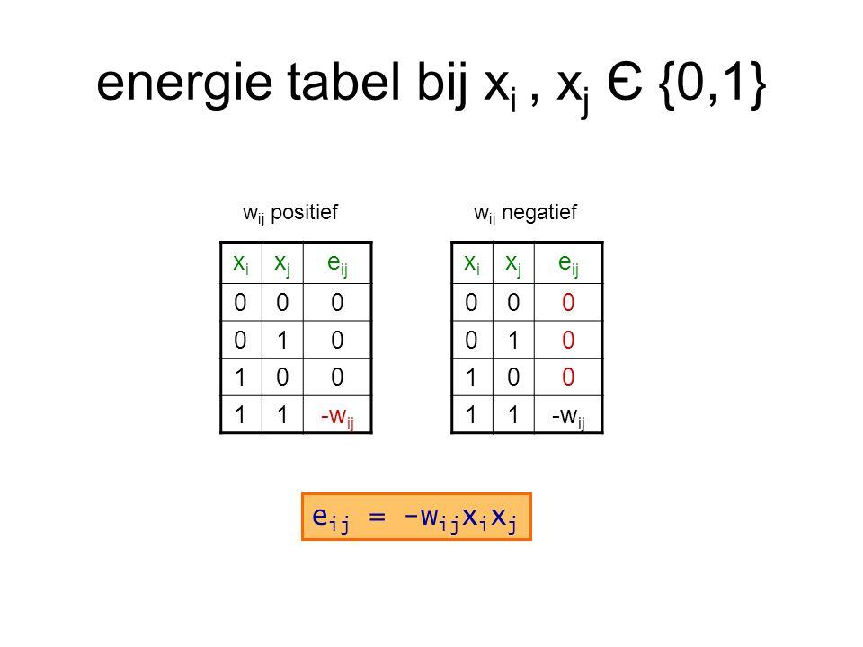 energie tabel bij xi , xj Є {0,1}