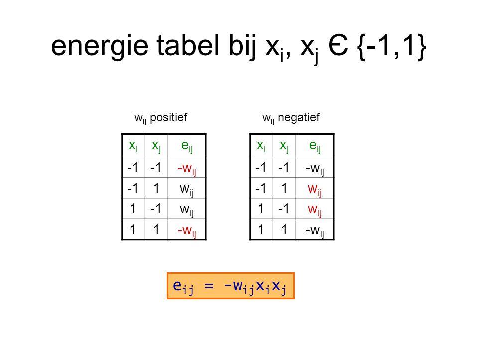 energie tabel bij xi, xj Є {-1,1}