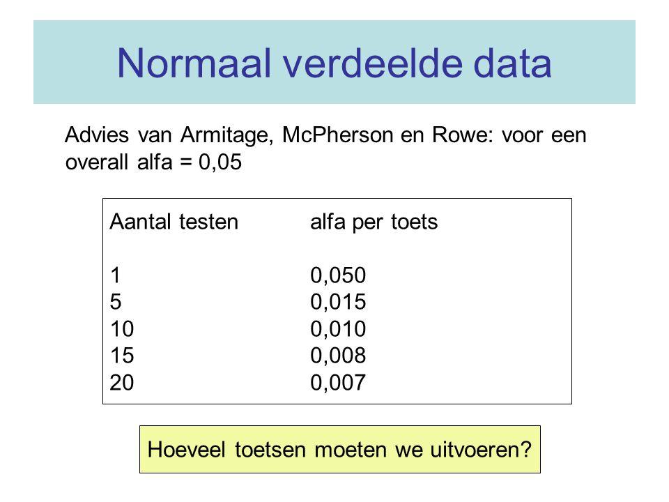Normaal verdeelde data
