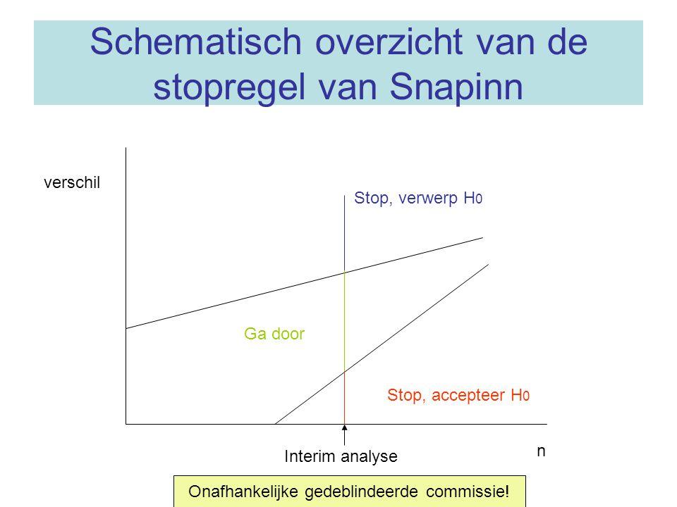 Schematisch overzicht van de stopregel van Snapinn