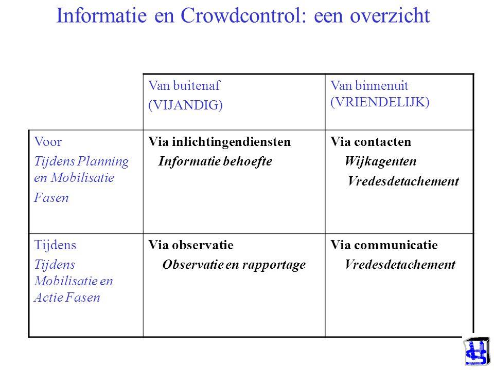 Informatie en Crowdcontrol: een overzicht