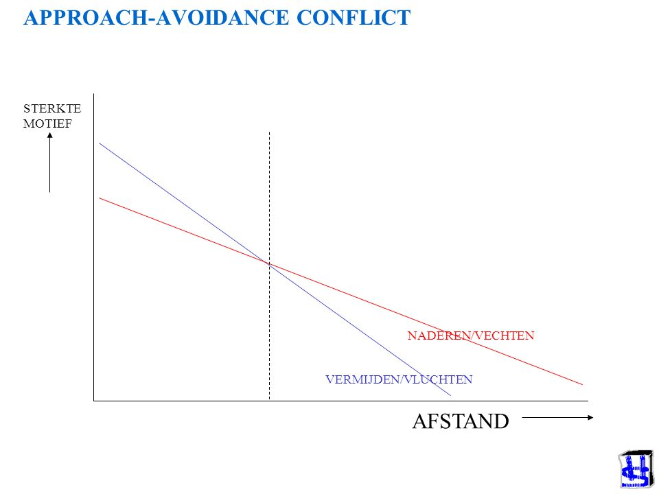 APPROACH-AVOIDANCE CONFLICT