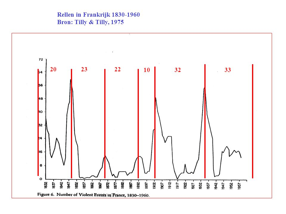 Rellen in Frankrijk 1830-1960 Bron: Tilly & Tilly, 1975 20 23 22 10 32 33