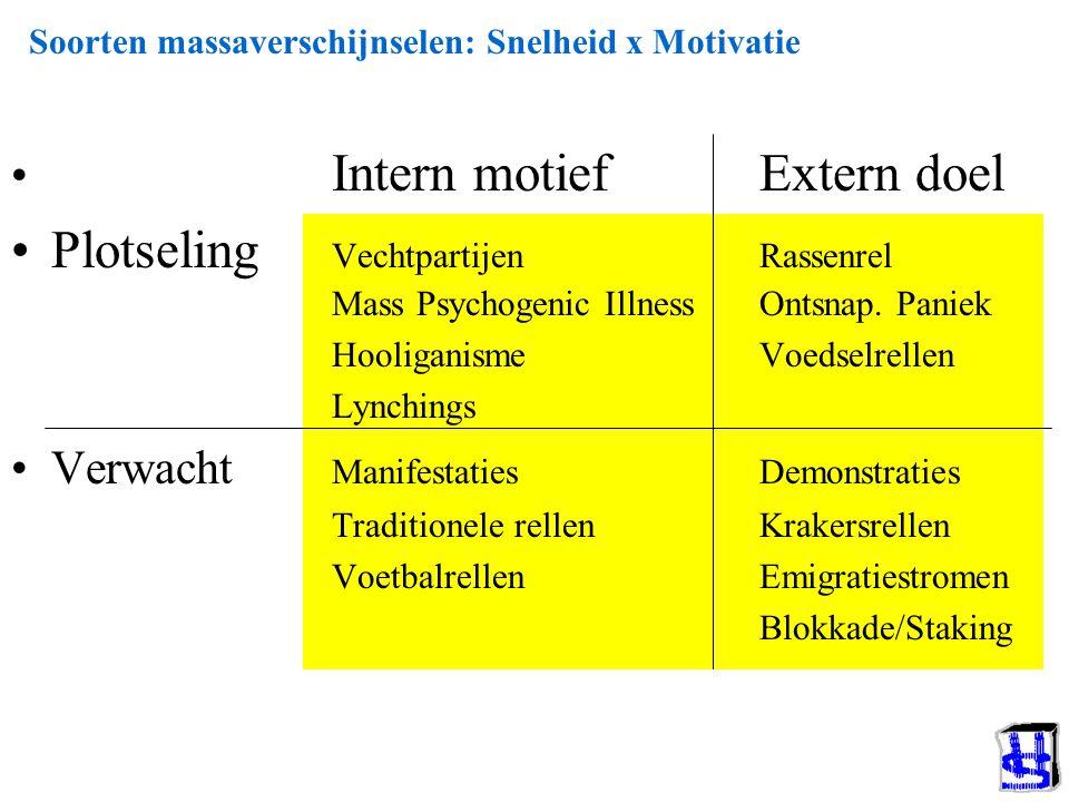 Soorten massaverschijnselen: Snelheid x Motivatie