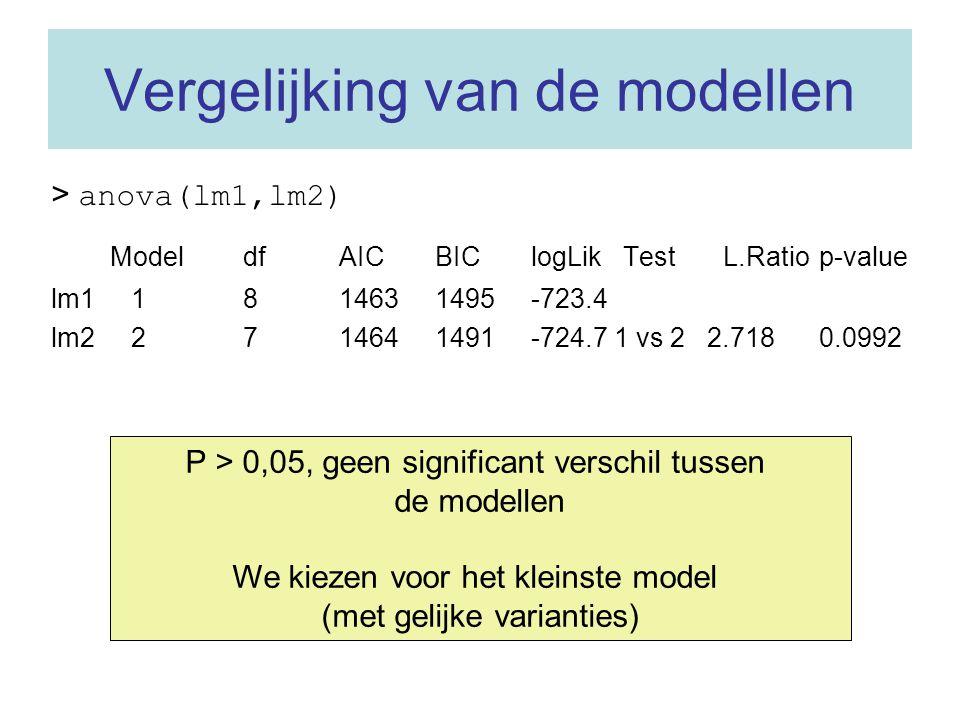 Vergelijking van de modellen