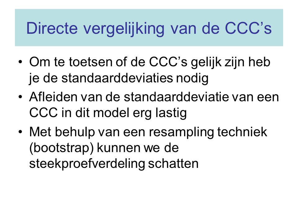 Directe vergelijking van de CCC's