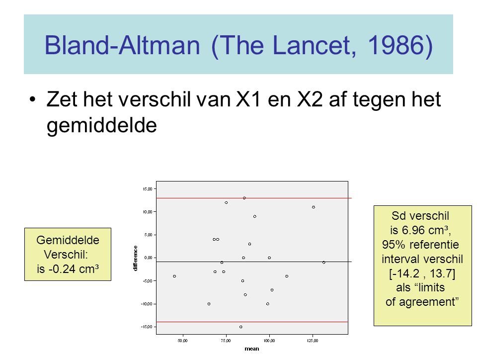 Bland-Altman (The Lancet, 1986)