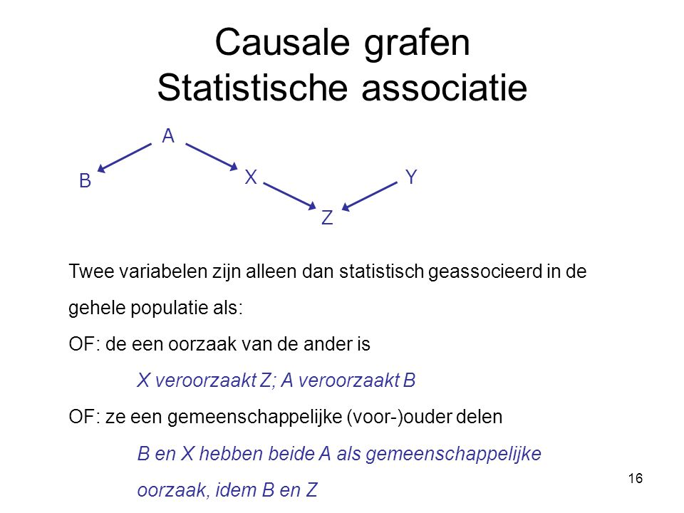 Causale grafen Statistische associatie