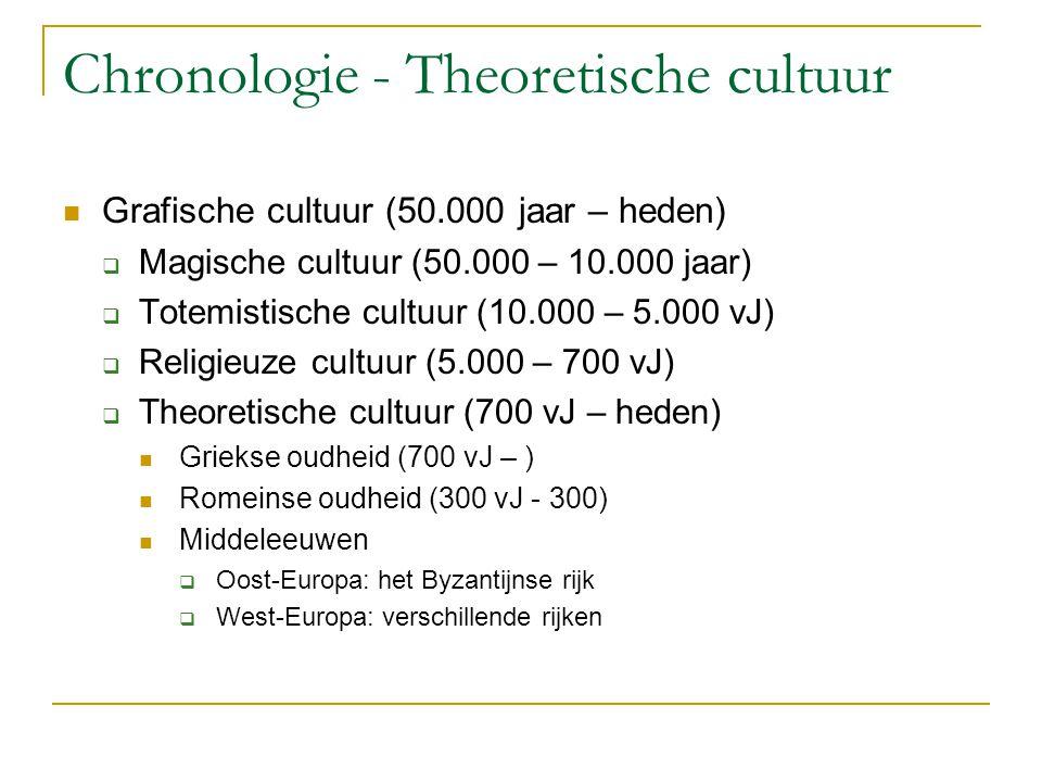 Chronologie - Theoretische cultuur