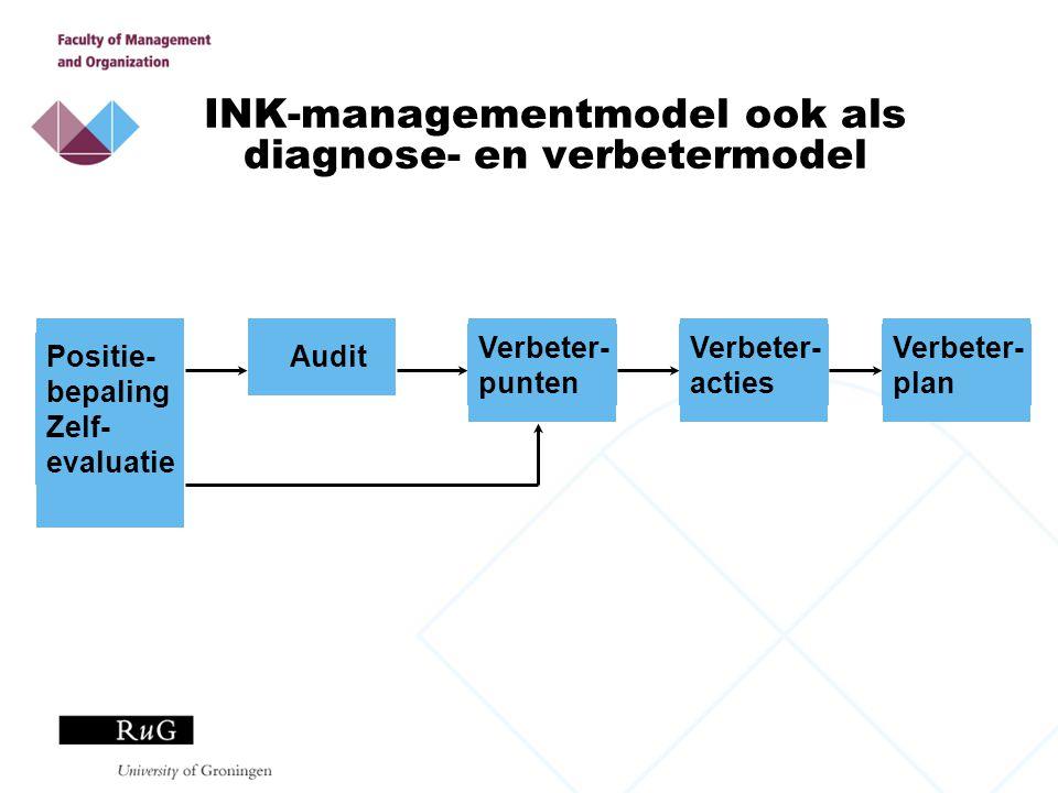INK-managementmodel ook als diagnose- en verbetermodel