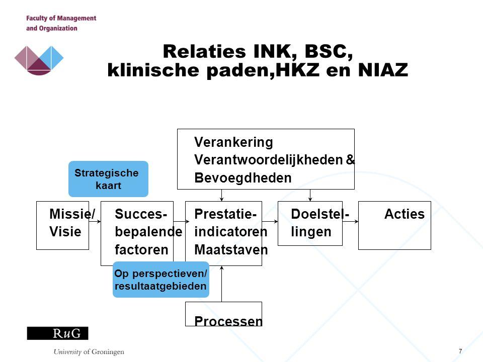 Relaties INK, BSC, klinische paden,HKZ en NIAZ
