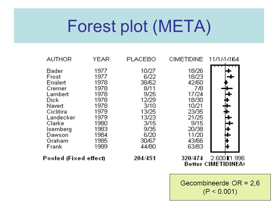 Forest plot (META) Gecombineerde OR = 2,6 (P < 0.001)