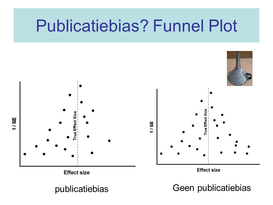 Publicatiebias Funnel Plot