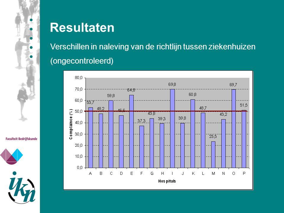 Resultaten Verschillen in naleving van de richtlijn tussen ziekenhuizen (ongecontroleerd)