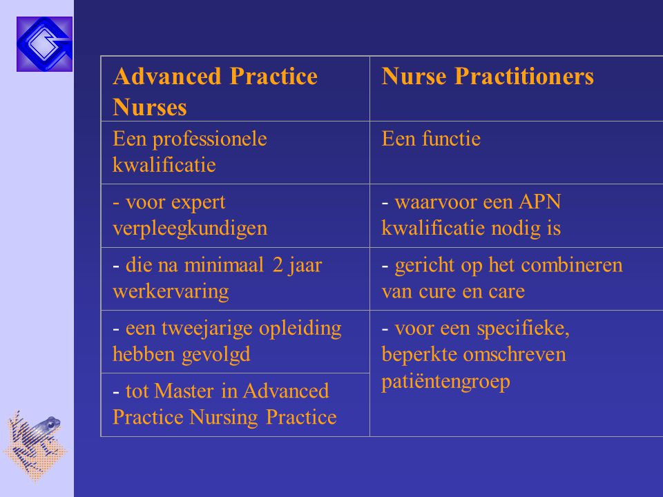 Advanced Practice Nurses Nurse Practitioners