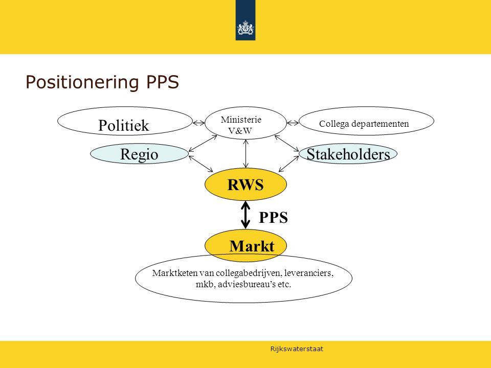 Positionering PPS Politiek Regio Stakeholders RWS PPS Markt Ministerie