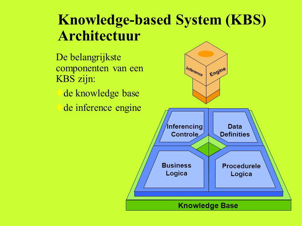 Knowledge-based System (KBS) Architectuur