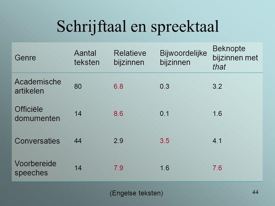 Schrijftaal en spreektaal
