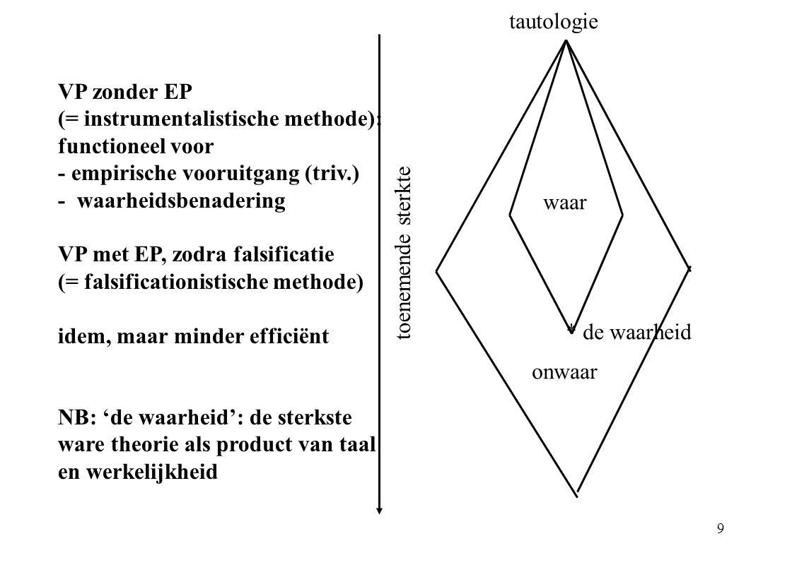 tautologie VP zonder EP. (= instrumentalistische methode): functioneel voor. - empirische vooruitgang (triv.)