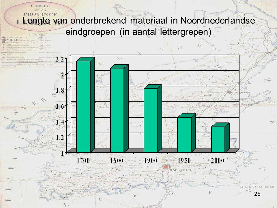 Lengte van onderbrekend materiaal in Noordnederlandse eindgroepen (in aantal lettergrepen)