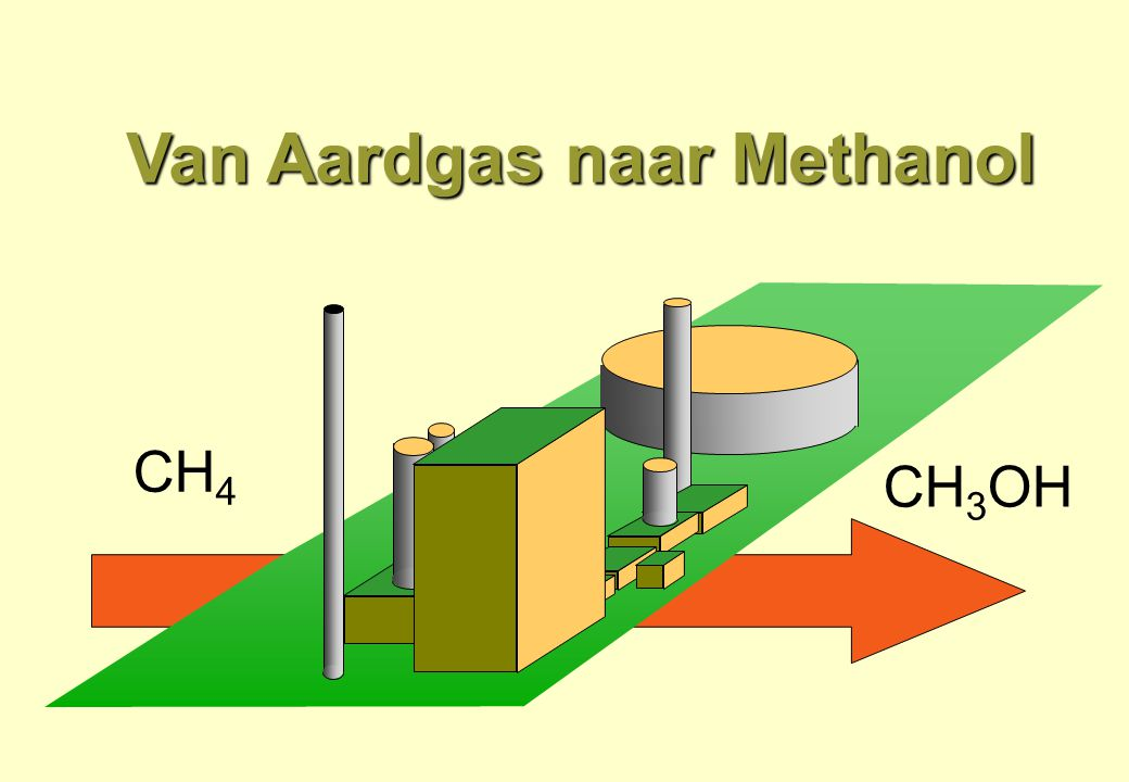 Van Aardgas naar Methanol