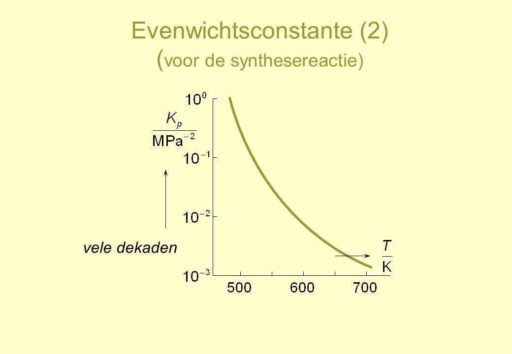 Evenwichtsconstante (2) (voor de synthesereactie)