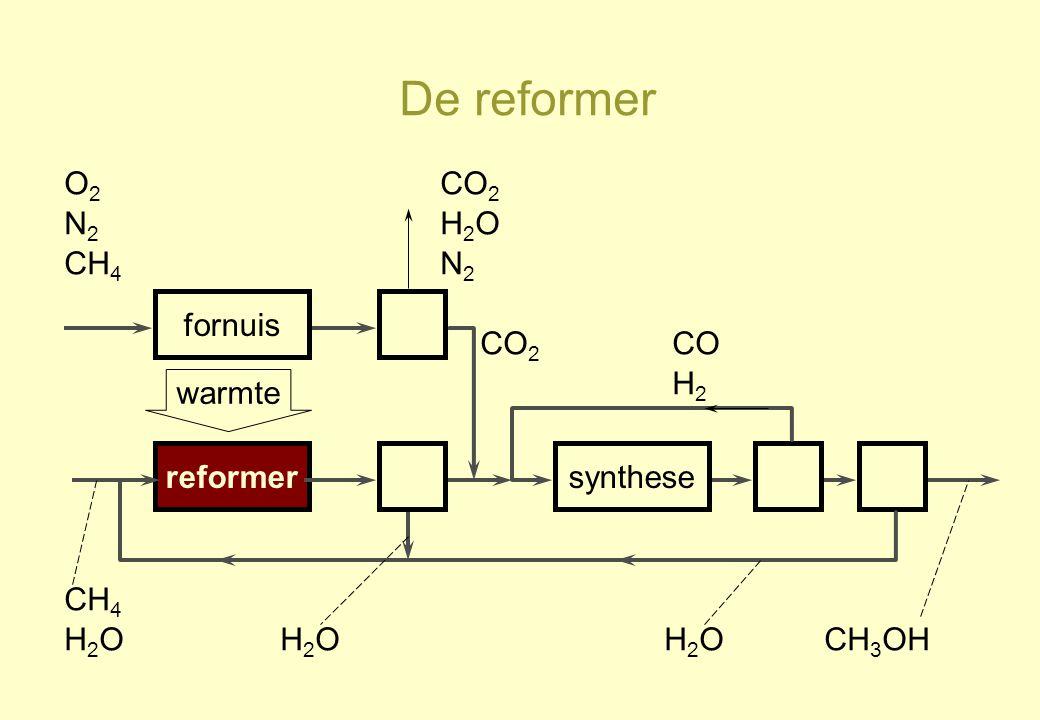 De reformer O2 CO2 N2 H2O CH4 N2 fornuis CO2 CO H2 warmte reformer