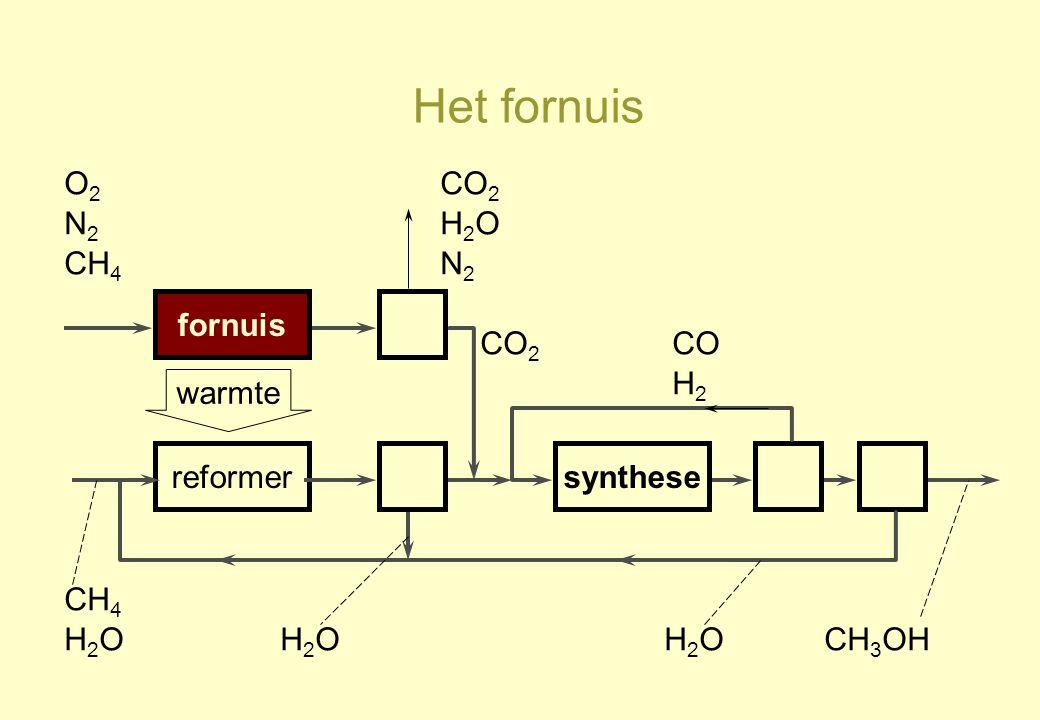 Het fornuis O2 CO2 N2 H2O CH4 N2 fornuis CO2 CO H2 warmte reformer