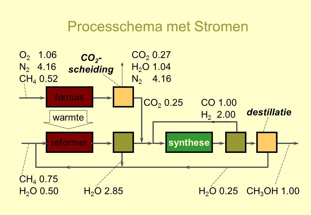 Processchema met Stromen